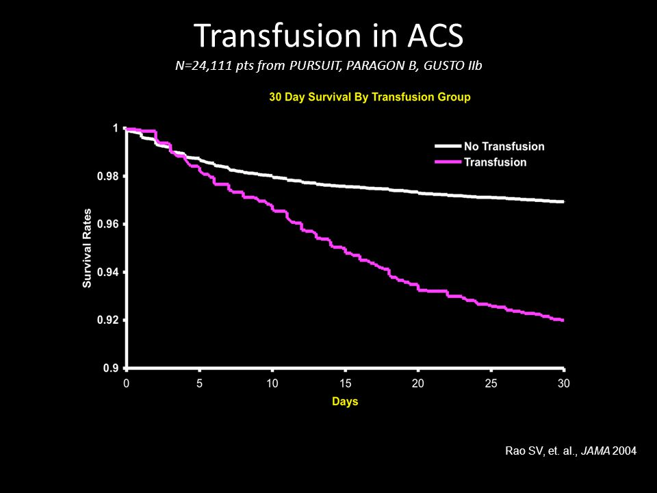 Transfusion in ACS N=24,111 pts from PURSUIT, PARAGON B, GUSTO IIb Rao SV, et. al., JAMA 2004