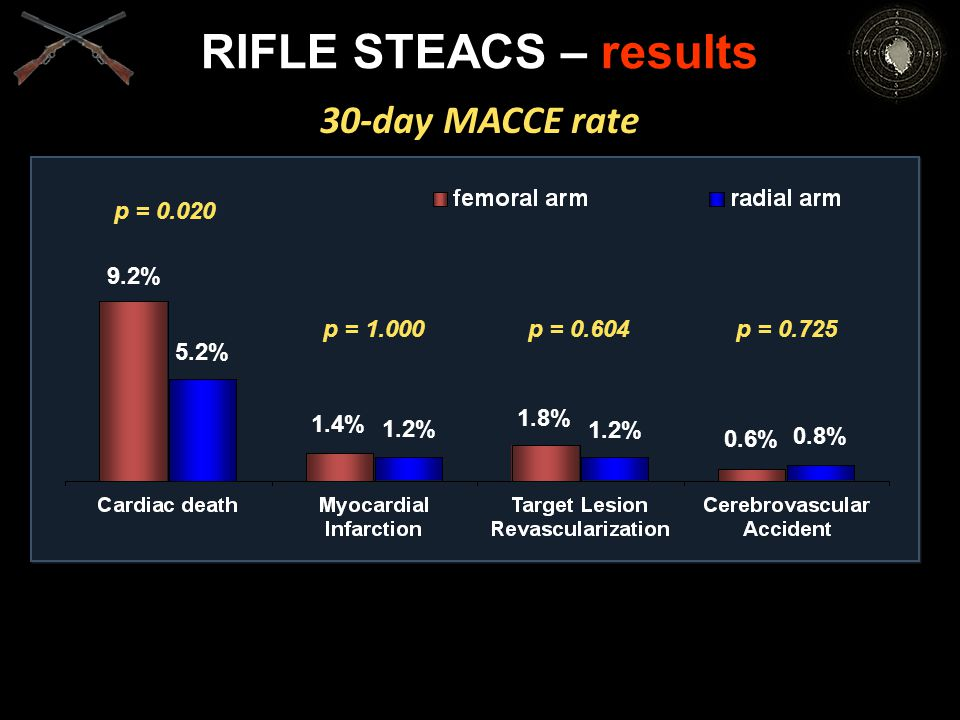 p = 0.020 30-day MACCE rate RIFLE STEACS – results p = 1.000p = 0.604p = 0.725 9.2% 5.2% 1.4% 1.2% 1.8% 1.2% 0.6% 0.8%