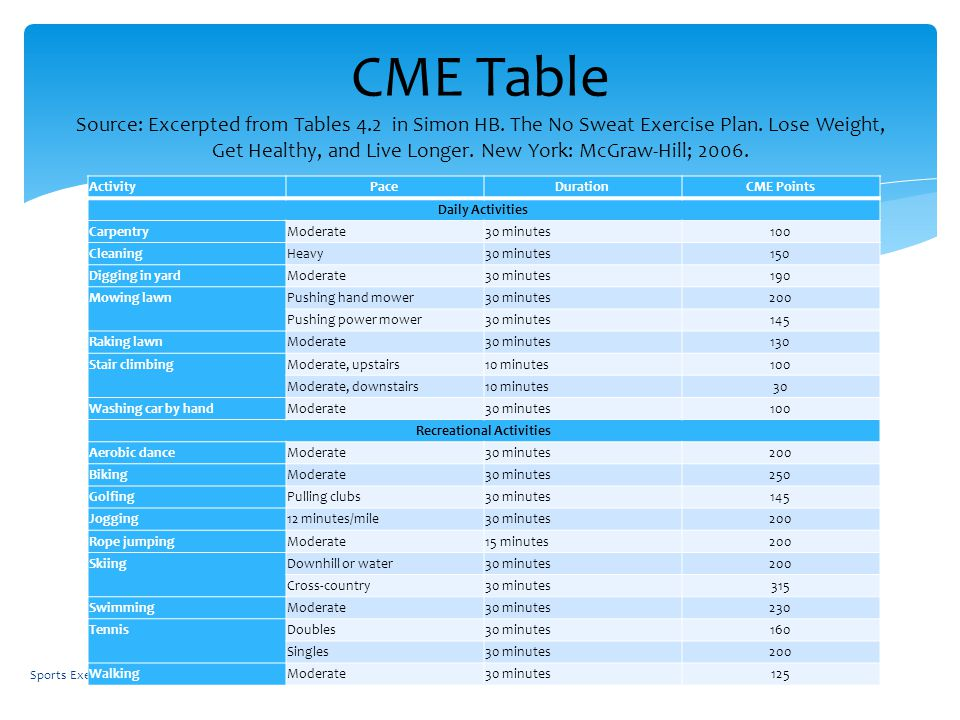 CME Table Source: Excerpted from Tables 4.2 in Simon HB.