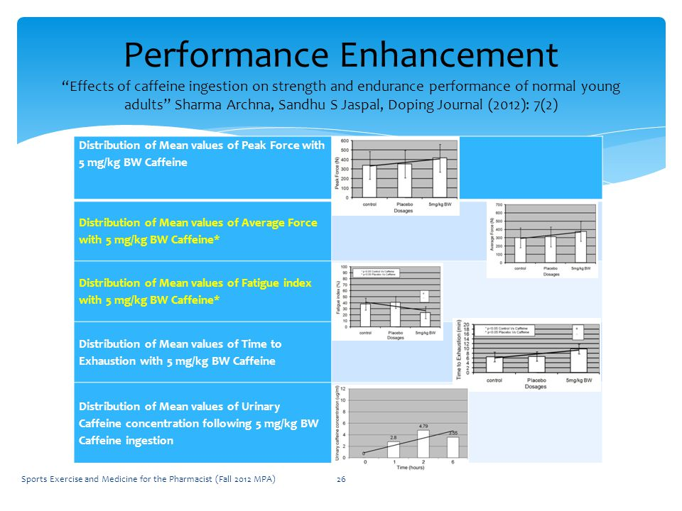 Performance Enhancement Effects of caffeine ingestion on strength and endurance performance of normal young adults Sharma Archna, Sandhu S Jaspal, Doping Journal (2012): 7(2) Sports Exercise and Medicine for the Pharmacist (Fall 2012 MPA)26 Distribution of Mean values of Peak Force with 5 mg/kg BW Caffeine Distribution of Mean values of Average Force with 5 mg/kg BW Caffeine* Distribution of Mean values of Fatigue index with 5 mg/kg BW Caffeine* Distribution of Mean values of Time to Exhaustion with 5 mg/kg BW Caffeine Distribution of Mean values of Urinary Caffeine concentration following 5 mg/kg BW Caffeine ingestion