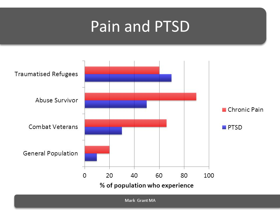 Mark Grant MA Pain and PTSD