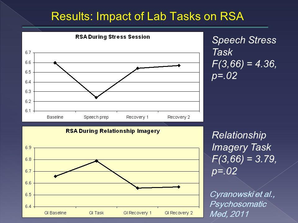 Results: Impact of Lab Tasks on RSA Speech Stress Task F(3,66) = 4.36, p=.02 Relationship Imagery Task F(3,66) = 3.79, p=.02 Cyranowski et al., Psychosomatic Med, 2011