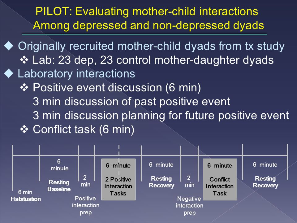 PILOT: Evaluating mother-child interactions Among depressed and non-depressed dyads uOriginally recruited mother-child dyads from tx study  Lab: 23 dep, 23 control mother-daughter dyads u Laboratory interactions  Positive event discussion (6 min) 3 min discussion of past positive event 3 min discussion planning for future positive event  Conflict task (6 min) 6 min Habituation 6 minute Resting Baseline 2 min Positive interaction prep 6 minute 2 Positive Interaction Tasks 6 minute Resting Recovery 6 minute Conflict Interaction Task 2 min Negative interaction prep 6 minute Resting Recovery