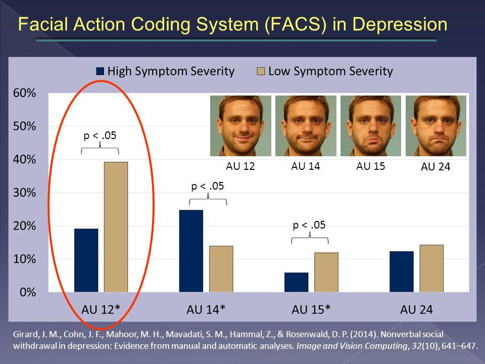 Facial Action Coding System (FACS) in Depression AU 12AU 14AU 15 p <.05 Girard, J.
