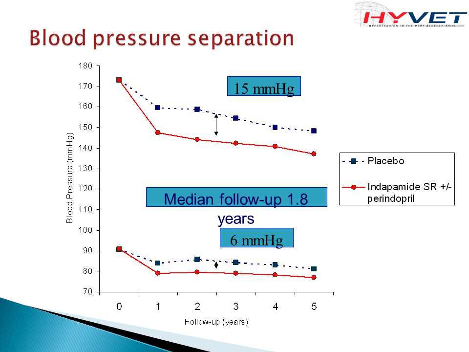 Blood pressure separation Median follow-up 1.8 years 15 mmHg 6 mmHg