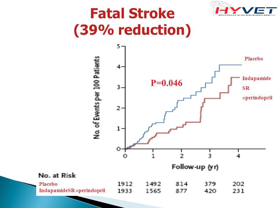 Fatal Stroke (39% reduction) Indapamide SR ±perindopril Placebo P=0.046 Placebo IndapamideSR ±perindopril