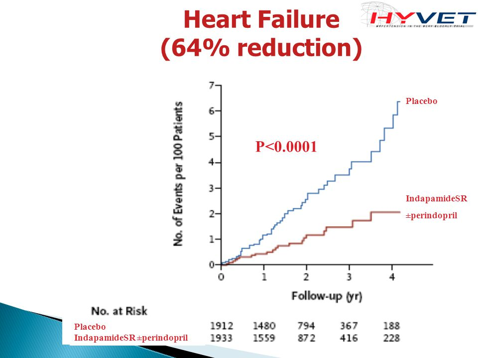 Heart Failure (64% reduction) P<0.0001 Placebo IndapamideSR ±perindopril Placebo IndapamideSR ±perindopril