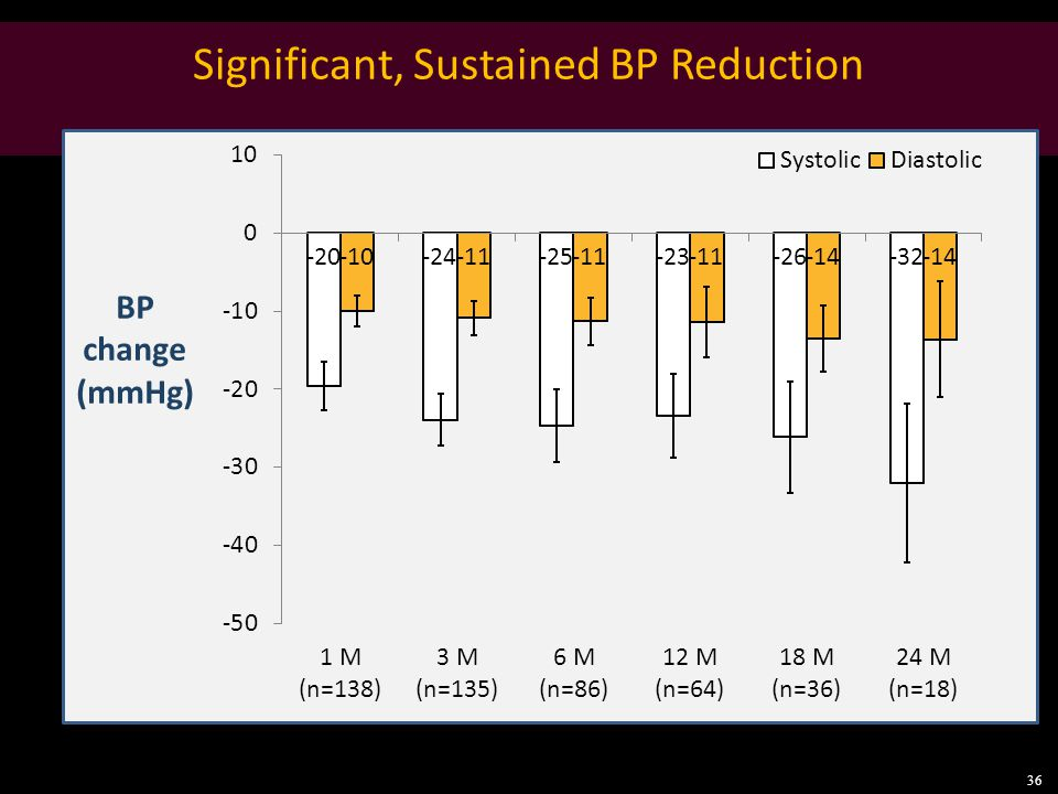 Significant, Sustained BP Reduction BP change (mmHg) 36