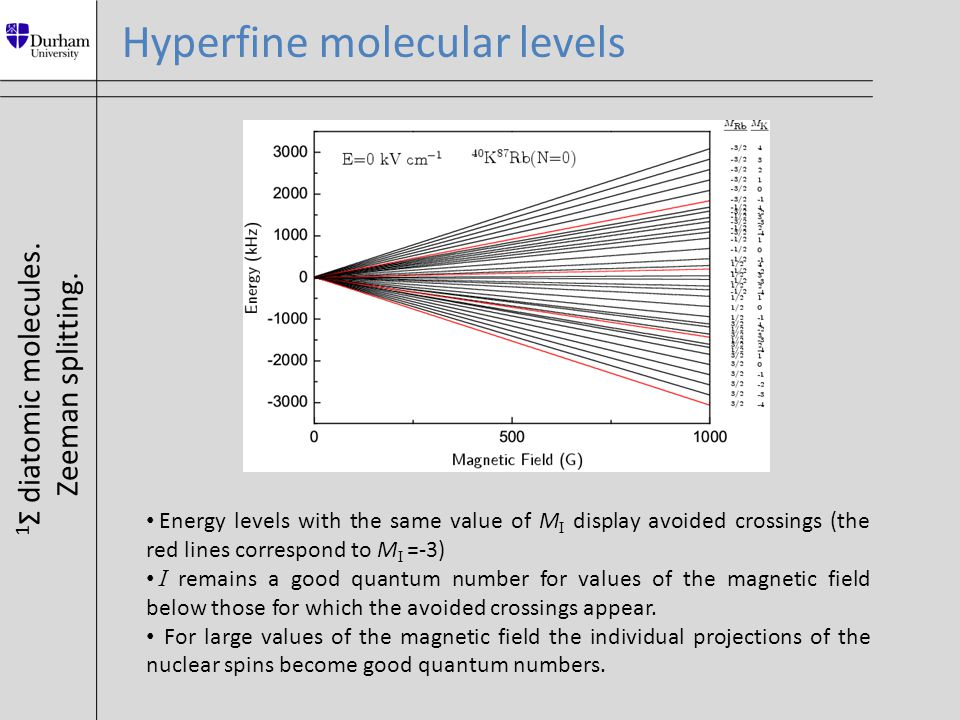 Hyperfine molecular levels 1 Σ diatomic molecules. Zeeman splitting. Energy levels with the same value of M I display avoided crossings (the red lines