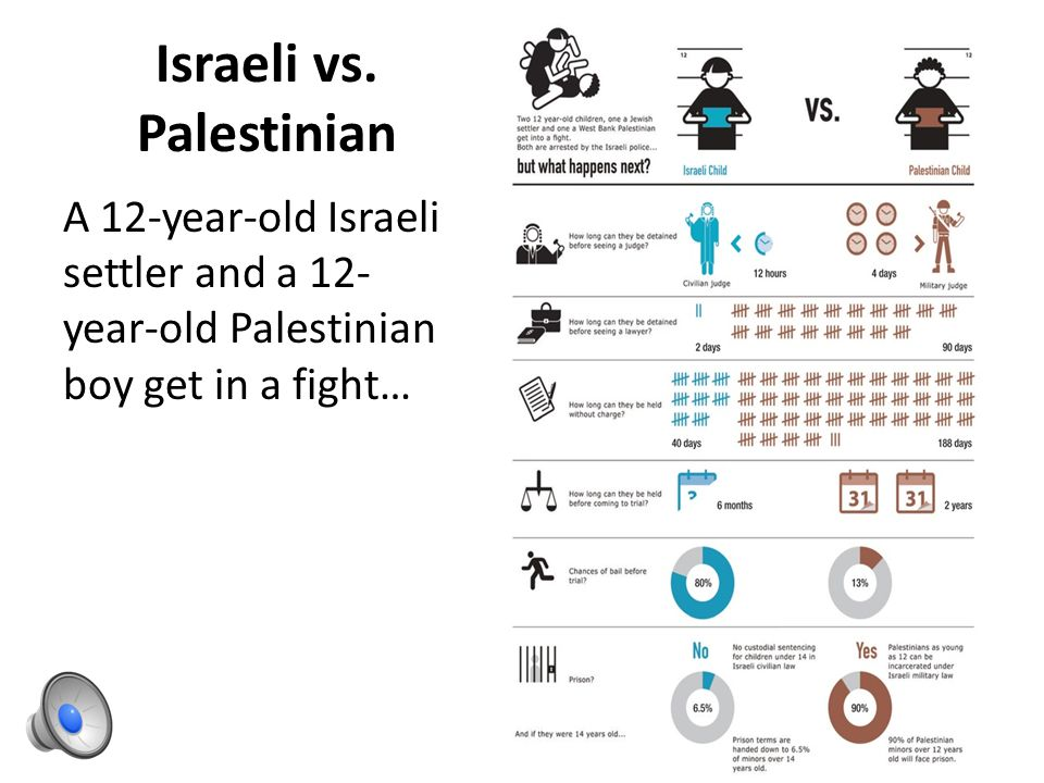 Israelis control the water supply, so Israelis have a lot of water but the Palestinians have a little bit.