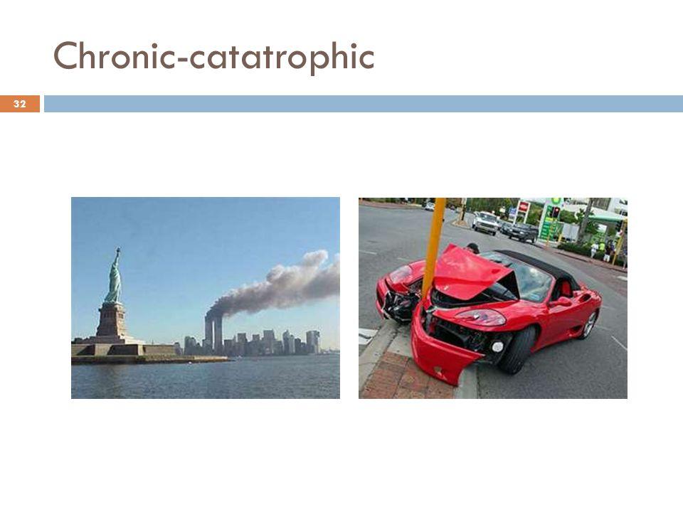 Chronic-catatrophic 32