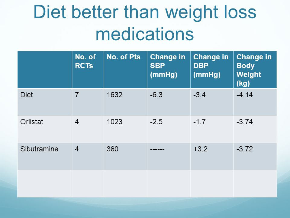 Diet better than weight loss medications No. of RCTs No.
