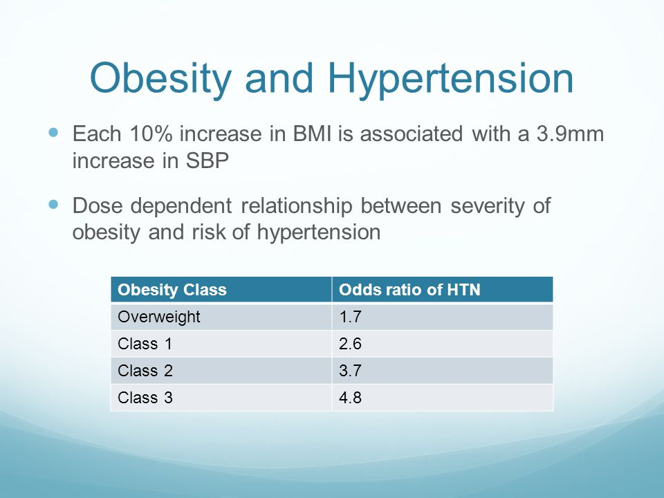 Obesity and Hypertension Each 10% increase in BMI is associated with a 3.9mm increase in SBP Dose dependent relationship between severity of obesity and risk of hypertension Obesity ClassOdds ratio of HTN Overweight1.7 Class 12.6 Class 23.7 Class 34.8