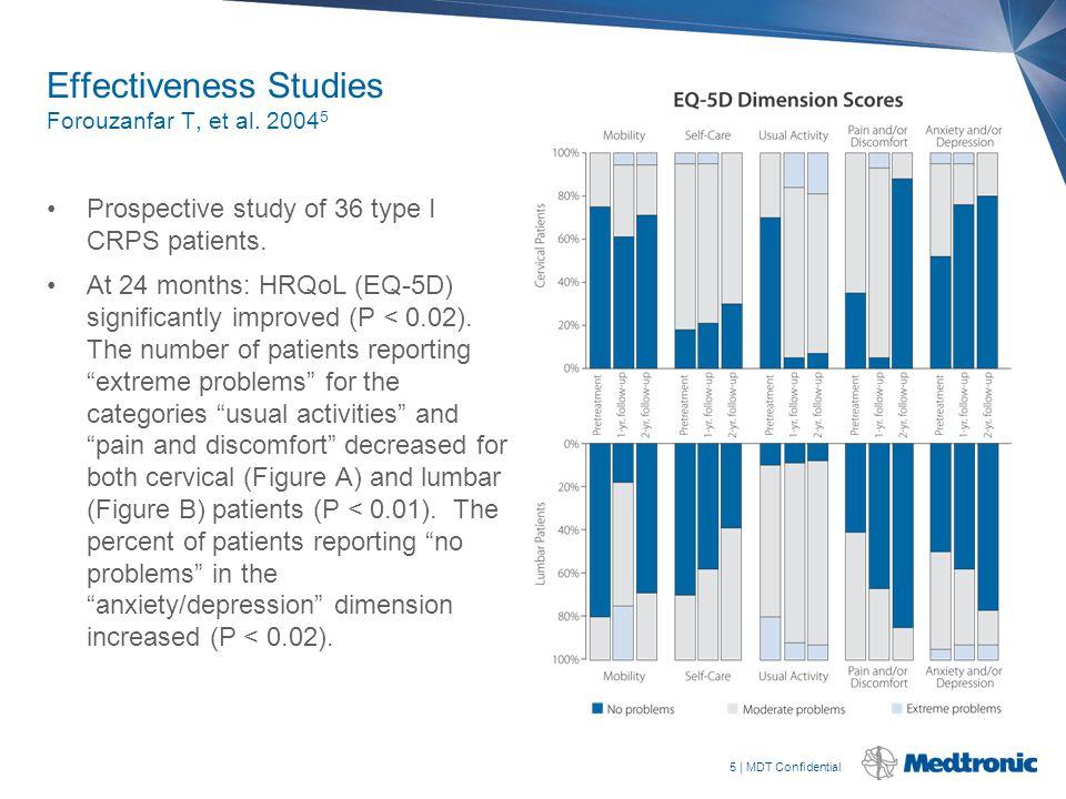 5 | MDT Confidential Effectiveness Studies Forouzanfar T, et al. 2004 5 Prospective study of 36 type I CRPS patients. At 24 months: HRQoL (EQ-5D) sign