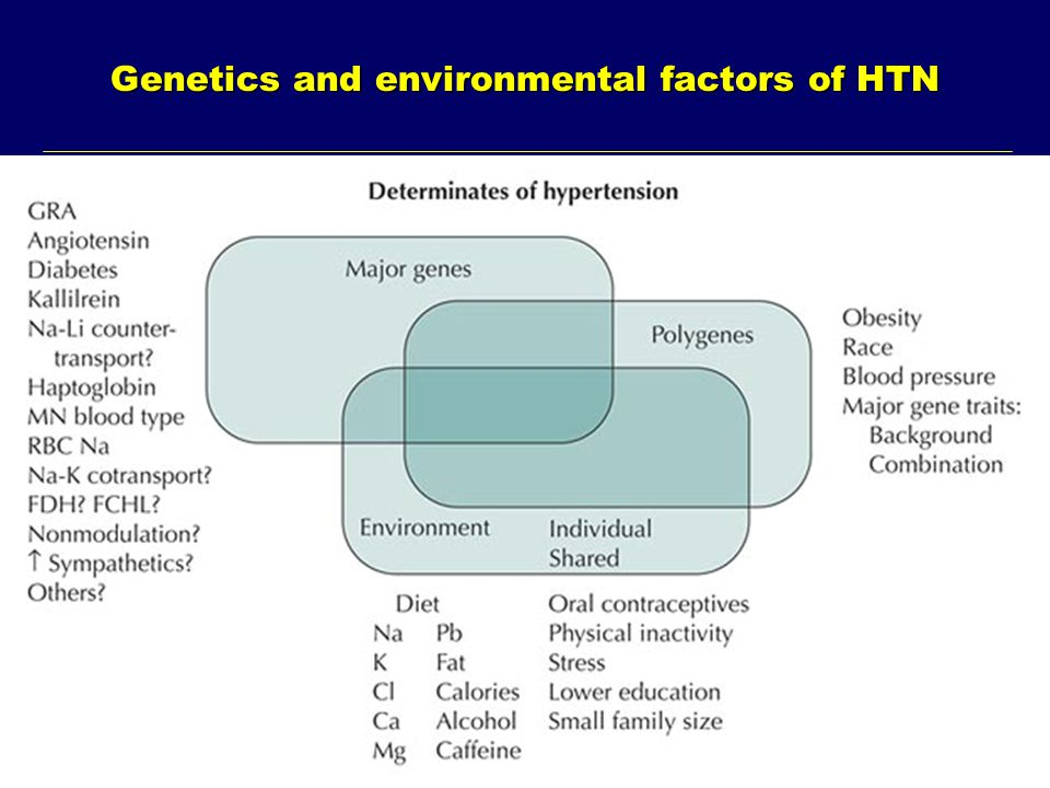 Genetics and environmental factors of HTN