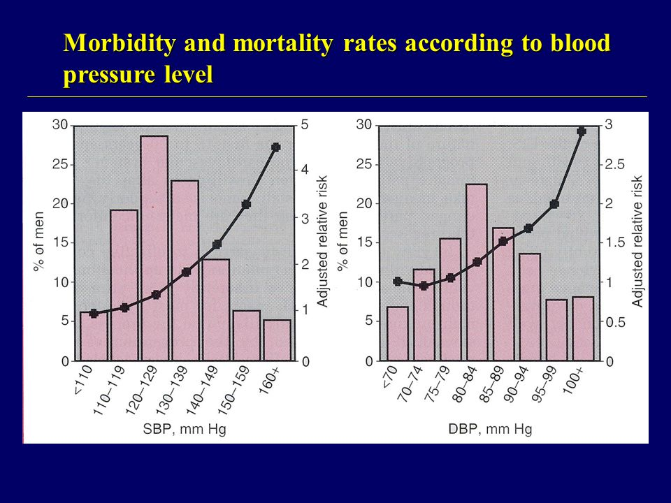 Morbidity and mortality rates according to blood pressure level