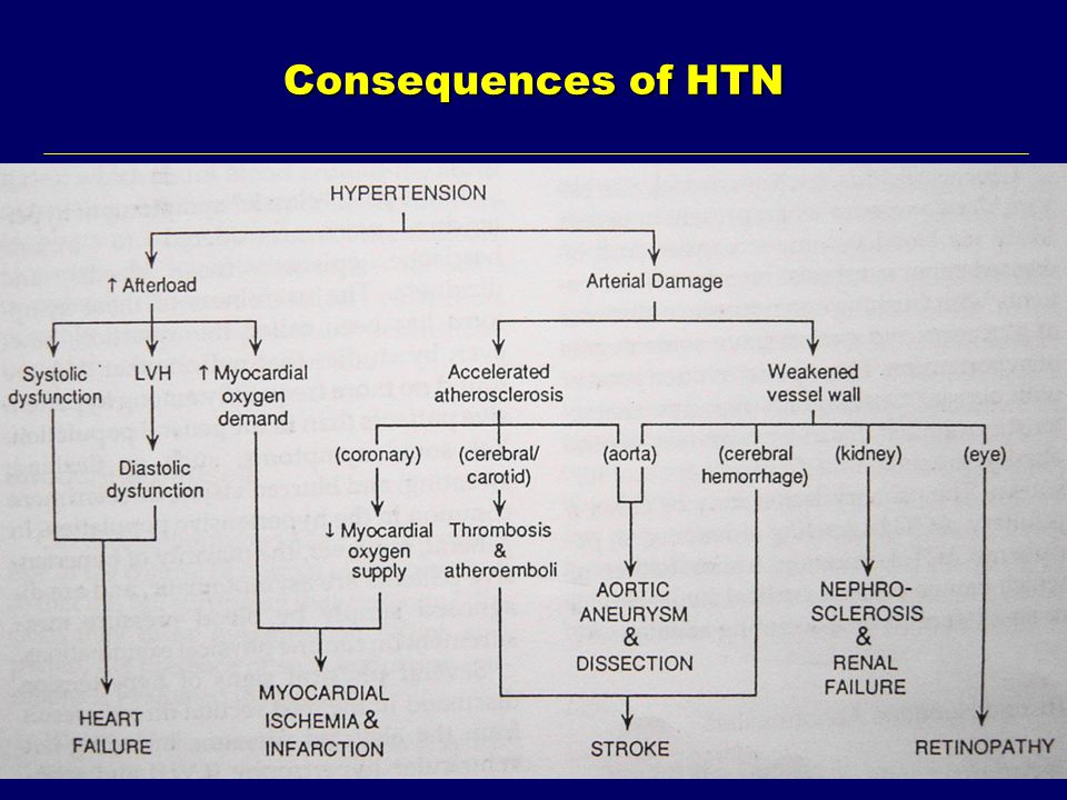 Consequences of HTN