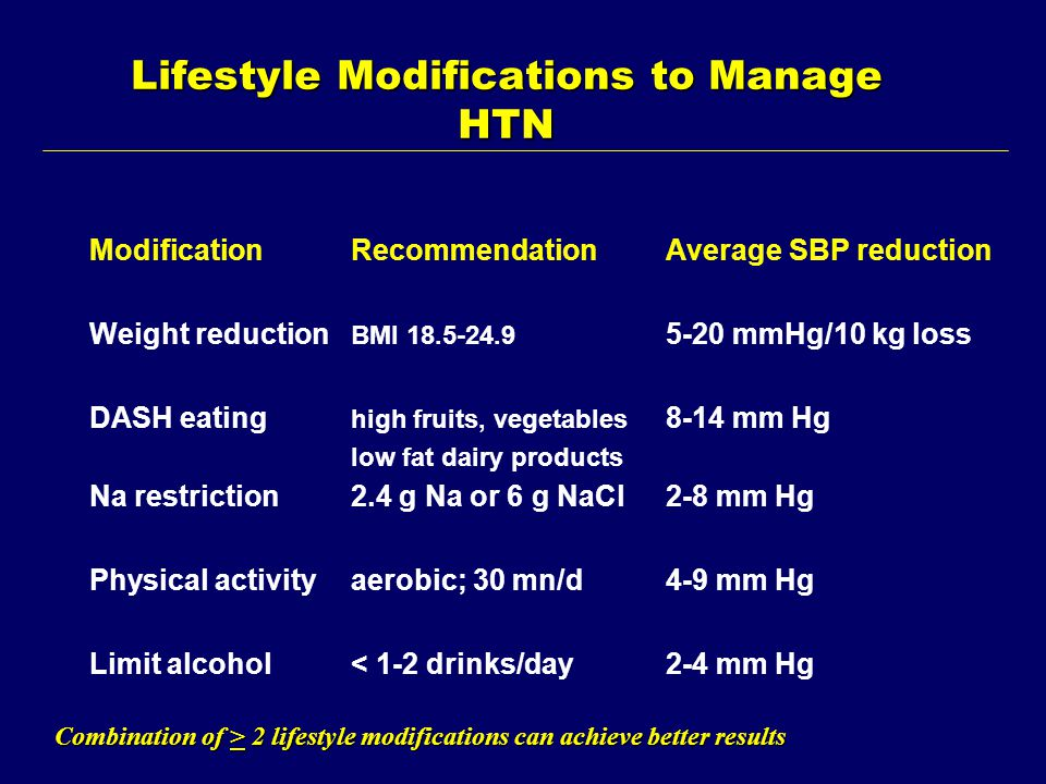 Lifestyle Modifications to Manage HTN ModificationRecommendationAverage SBP reduction Weight reduction BMI 18.5-24.9 5-20 mmHg/10 kg loss DASH eating high fruits, vegetables 8-14 mm Hg low fat dairy products Na restriction2.4 g Na or 6 g NaCl2-8 mm Hg Physical activityaerobic; 30 mn/d4-9 mm Hg Limit alcohol< 1-2 drinks/day2-4 mm Hg Combination of > 2 lifestyle modifications can achieve better results
