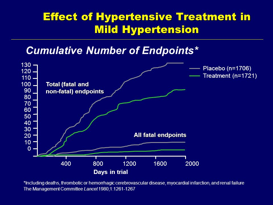 Cumulative Number of Endpoints* *Including deaths, thrombotic or hemorrhagic cerebrovascular disease, myocardial infarction, and renal failure The Management Committee Lancet 1980;1:1261-1267 Effect of Hypertensive Treatment in Mild Hypertension Placebo (n=1706) Treatment (n=1721) Total (fatal and non-fatal) endpoints All fatal endpoints Days in trial 130 120 110 100 90 80 70 60 50 40 30 20 10 0 400 800 1200 1600 2000