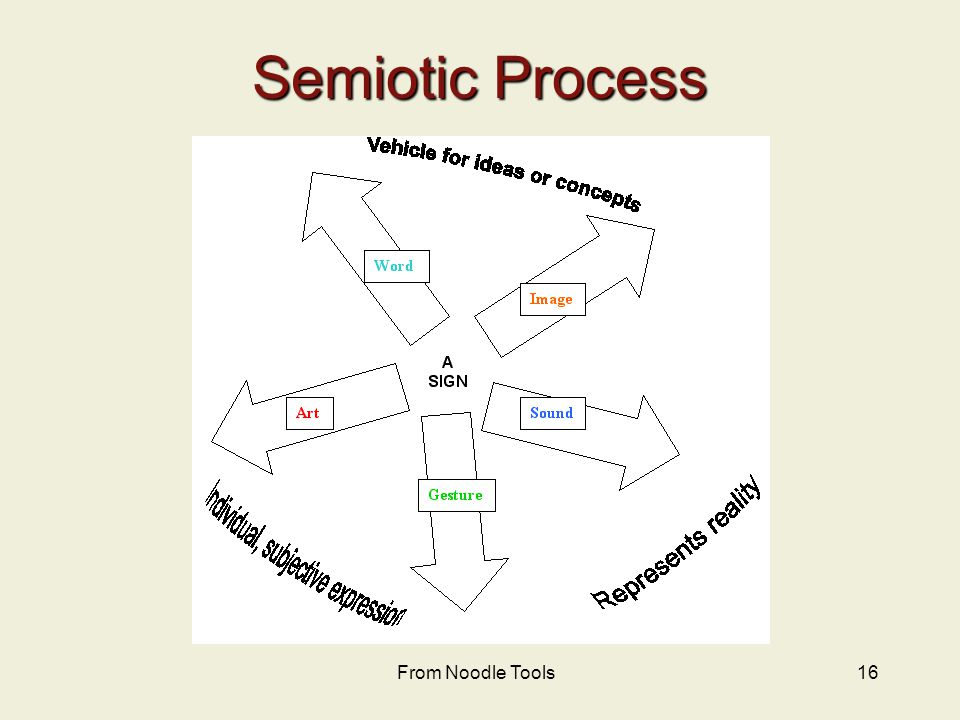 16 Semiotic Process From Noodle Tools