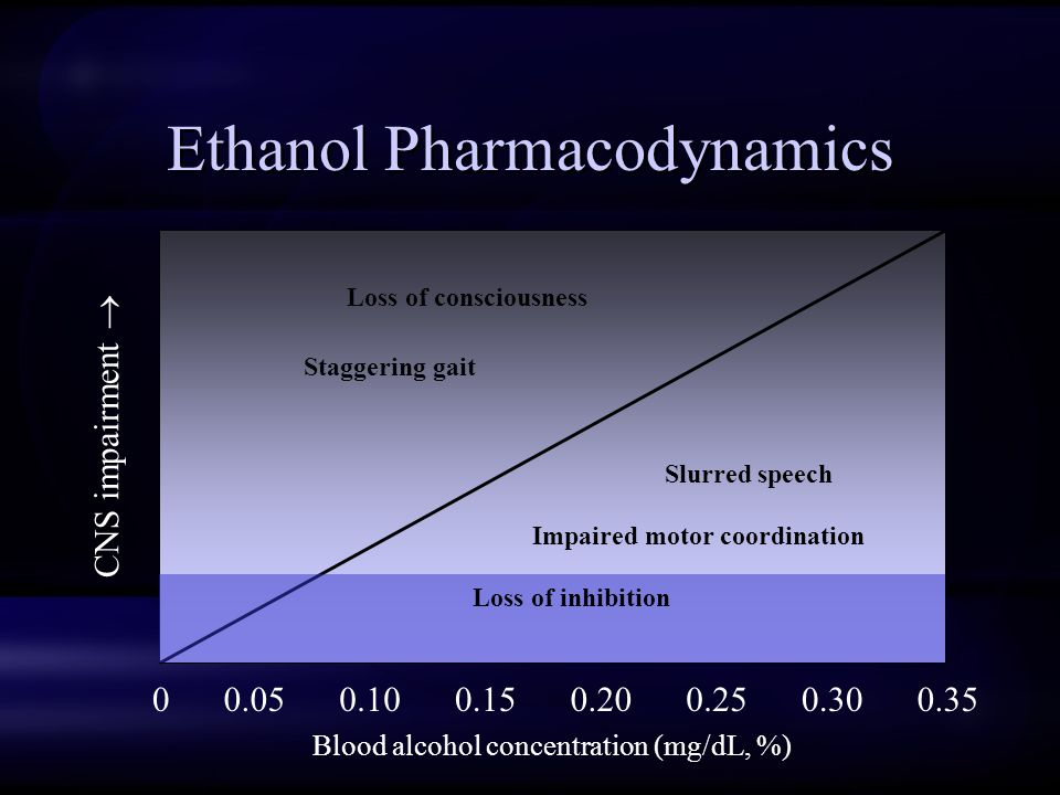 Ethanol Pharmacodynamics Blood alcohol concentration (mg/dL, %) 00.250.150.100.050.300.200.35 CNS impairment  Loss of inhibition Impaired motor coordination Slurred speech Staggering gait Loss of consciousness