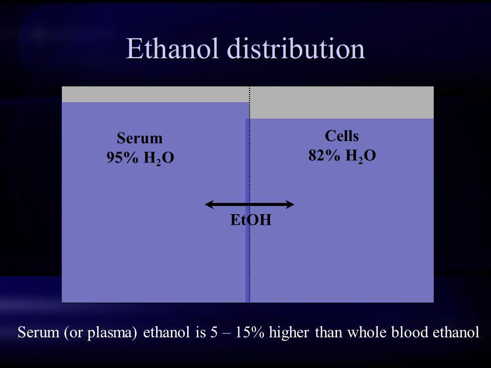 Ethanol distribution Serum 95% H 2 O Cells 82% H 2 O EtOH Serum (or plasma) ethanol is 5 – 15% higher than whole blood ethanol