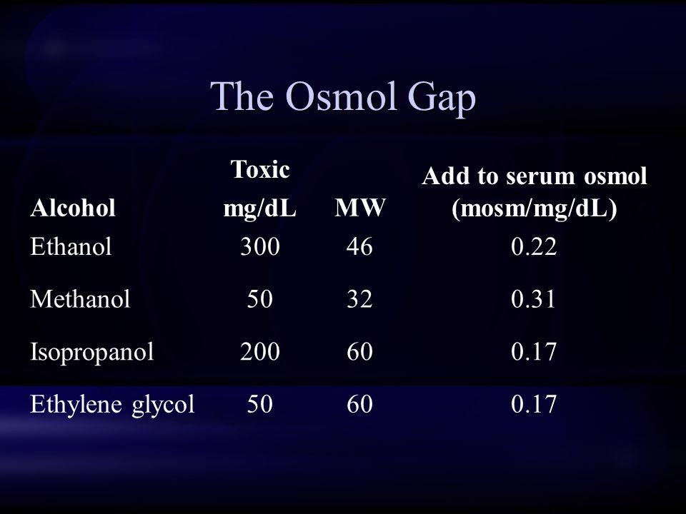 The Osmol Gap Alcohol Toxic mg/dLMW Add to serum osmol (mosm/mg/dL) Ethanol300460.22 Methanol50320.31 Isopropanol200600.17 Ethylene glycol50600.17