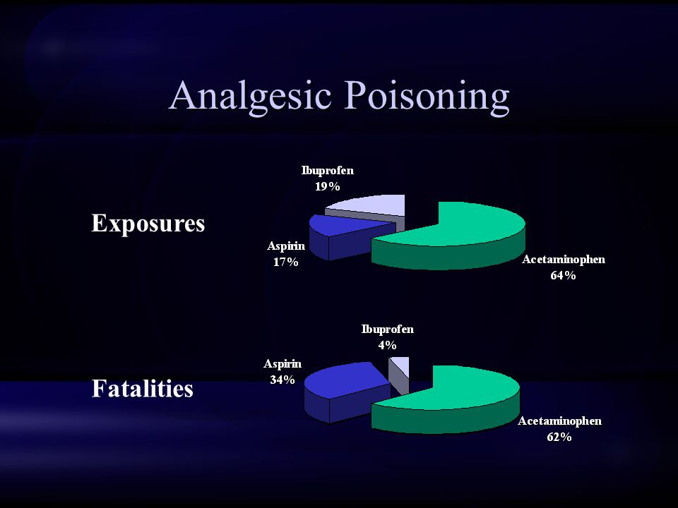 Analgesic Poisoning Exposures Fatalities