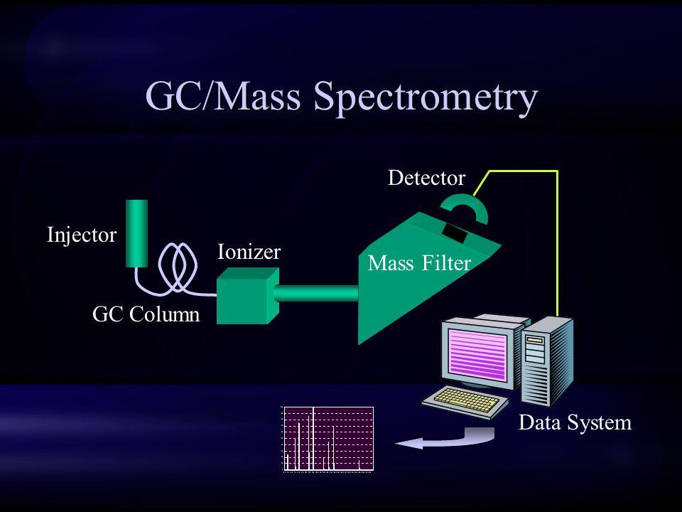 GC/Mass Spectrometry Injector GC Column Ionizer Mass Filter Detector Data System