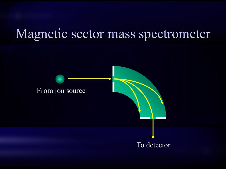 Magnetic sector mass spectrometer To detector + From ion source