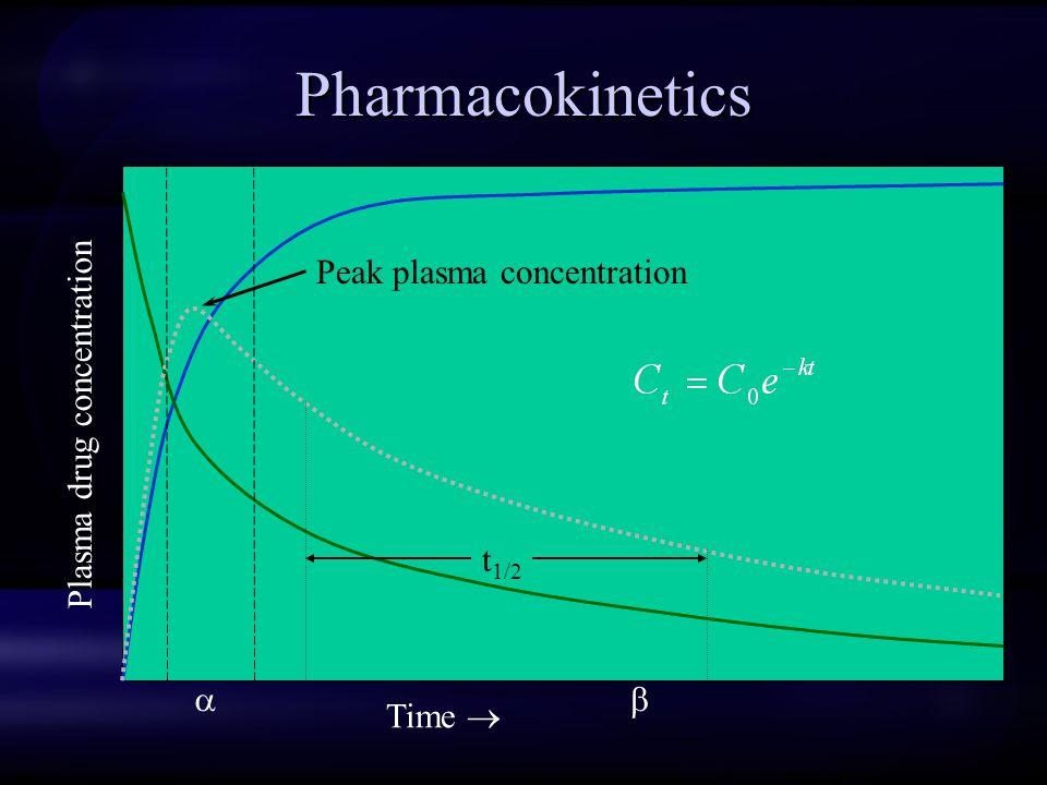 Pharmacokinetics Plasma drug concentration Time   t 1/2 Peak plasma concentration 