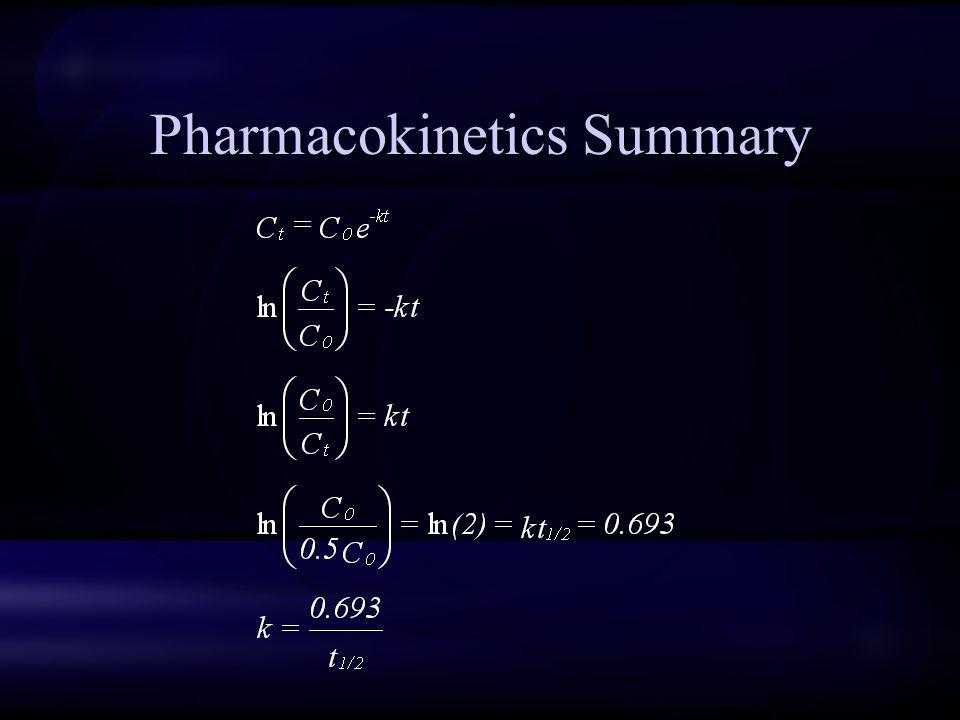 Pharmacokinetics Summary