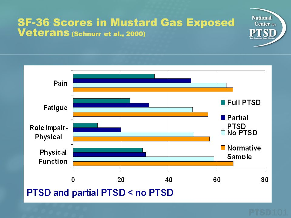 SF-36 Scores in Mustard Gas Exposed Veterans (Schnurr et al., 2000)