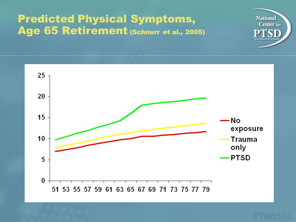 Predicted Physical Symptoms, Age 65 Retirement (Schnurr et al., 2005)