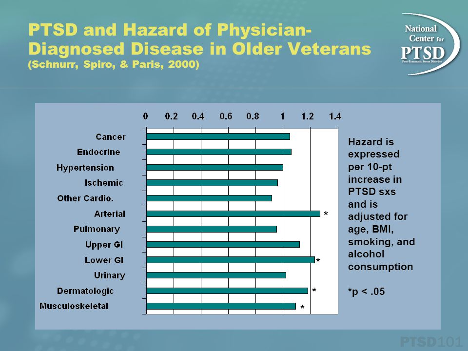 PTSD and Hazard of Physician- Diagnosed Disease in Older Veterans (Schnurr, Spiro, & Paris, 2000) Hazard is expressed per 10-pt increase in PTSD sxs a