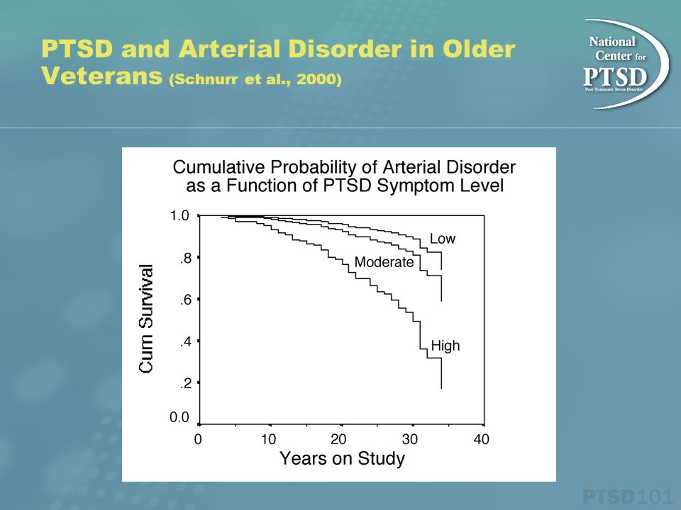 PTSD and Arterial Disorder in Older Veterans (Schnurr et al., 2000)