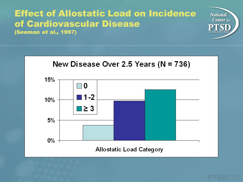 Effect of Allostatic Load on Incidence of Cardiovascular Disease (Seeman et al., 1997)