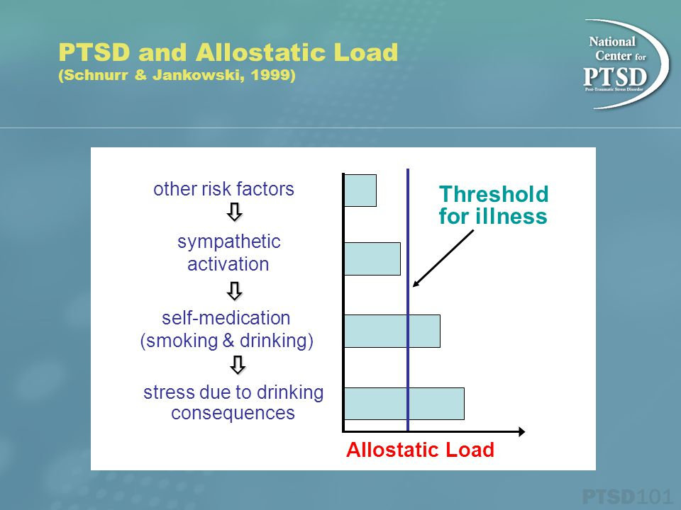 PTSD and Allostatic Load (Schnurr & Jankowski, 1999) other risk factors sympathetic activation self-medication (smoking & drinking) stress due to drinking consequences    Allostatic Load Threshold for illness