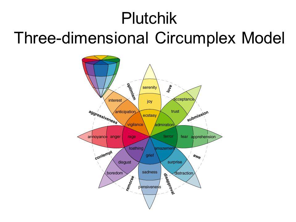 Plutchik Three-dimensional Circumplex Model
