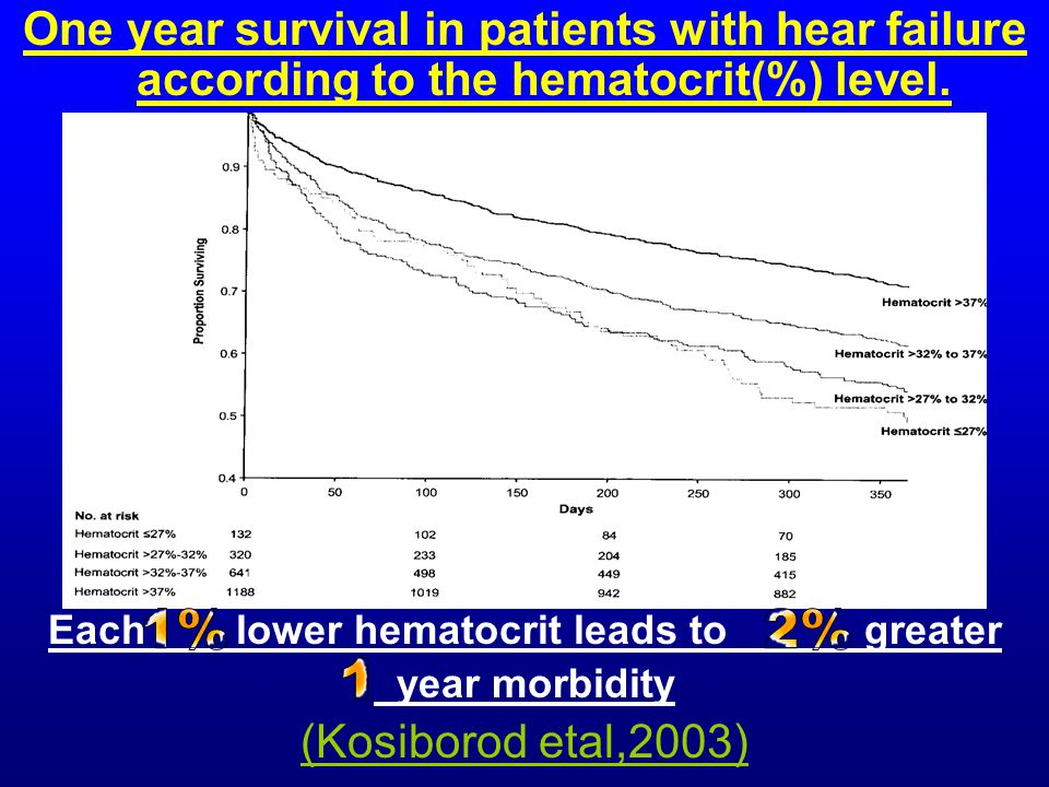 One year survival in patients with hear failure according to the hematocrit(%) level. Each lower hematocrit leads to greater year morbidity (Kosiborod