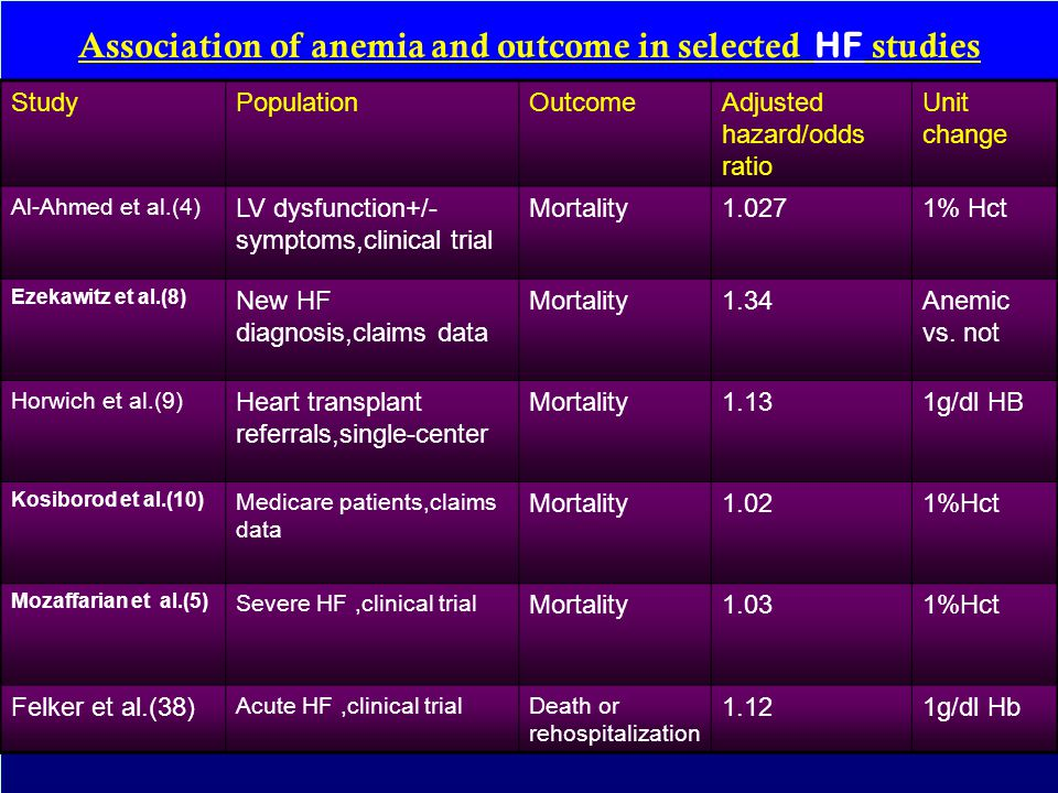 Association of anemia and outcome in selected HF studies StudyPopulationOutcomeAdjusted hazard/odds ratio Unit change Al-Ahmed et al.(4) LV dysfunctio