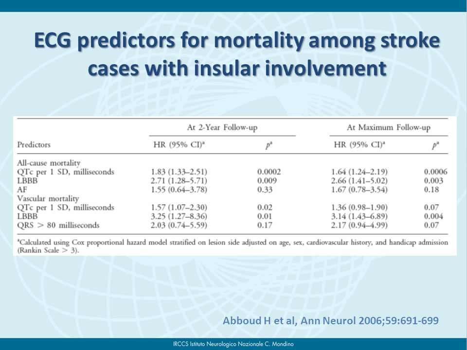 ECG predictors for mortality among stroke cases with insular involvement Abboud H et al, Ann Neurol 2006;59:691-699