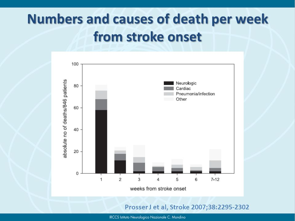 Numbers and causes of death per week from stroke onset Prosser J et al, Stroke 2007;38:2295-2302