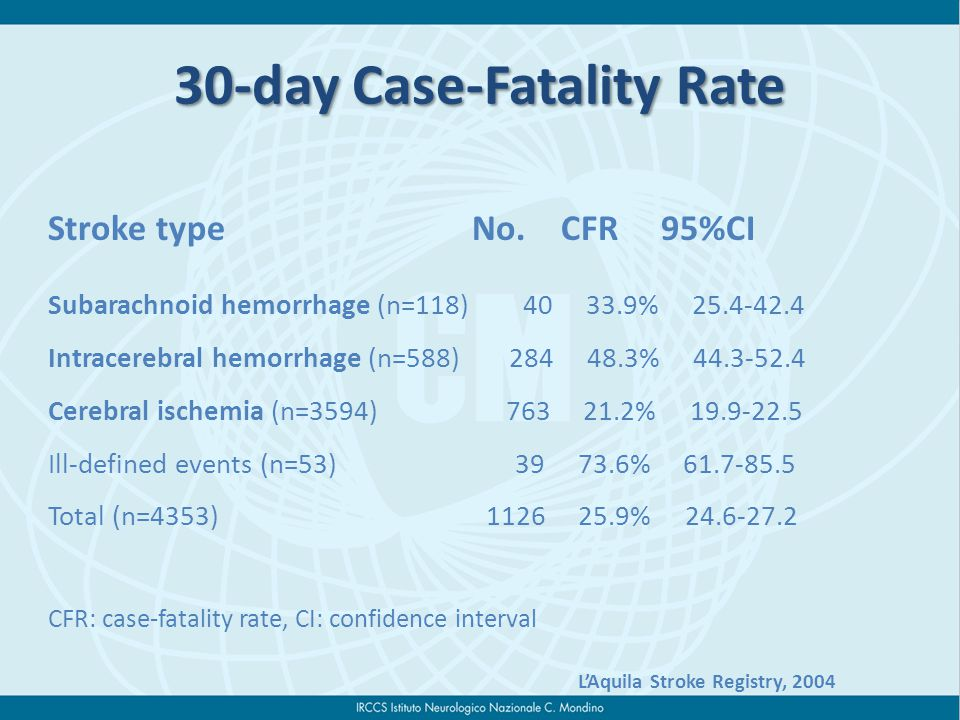30-day Case-Fatality Rate Stroke type No.