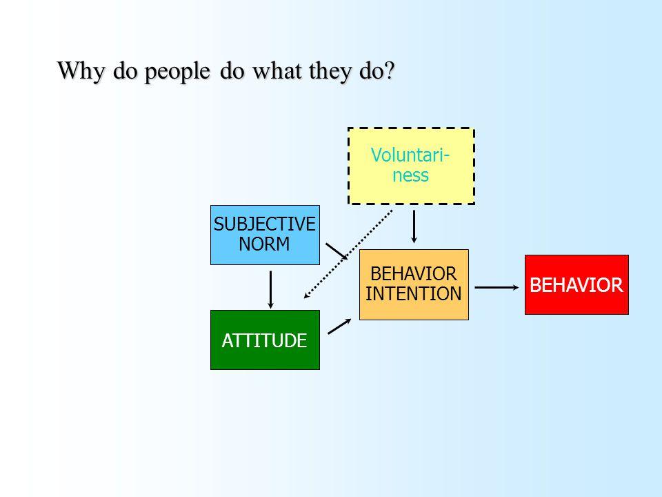 Why do people do what they do? Voluntari- ness BEHAVIOR SUBJECTIVE NORM ATTITUDE BEHAVIOR INTENTION