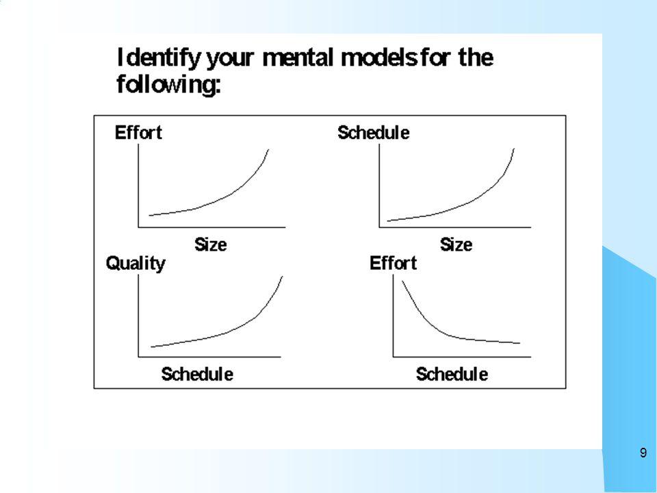 Sender Receiver Message CHANNEL Communication Model