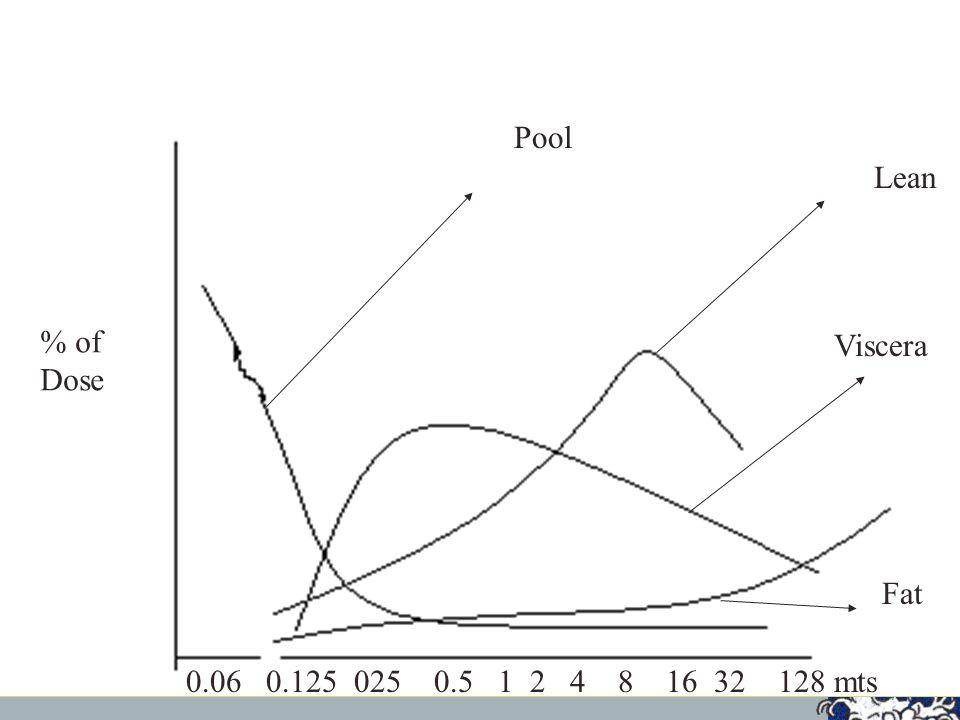 11 Lean Viscera Fat Pool % of Dose 0.06 0.125 025 0.5 1 2 4 8 16 32 128 mts