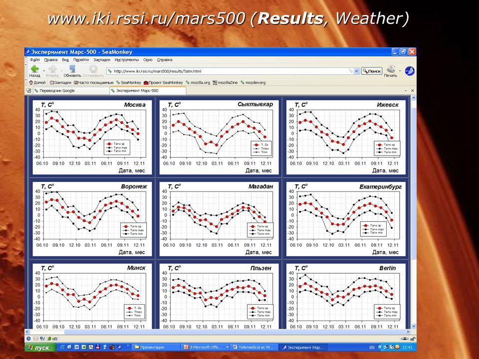 www.iki.rssi.ru/mars500 (Results, Weather)