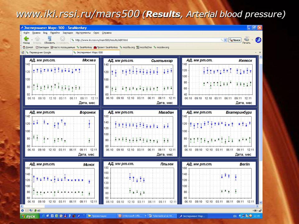 www.iki.rssi.ru/mars500 (Results, Arterial blood pressure)