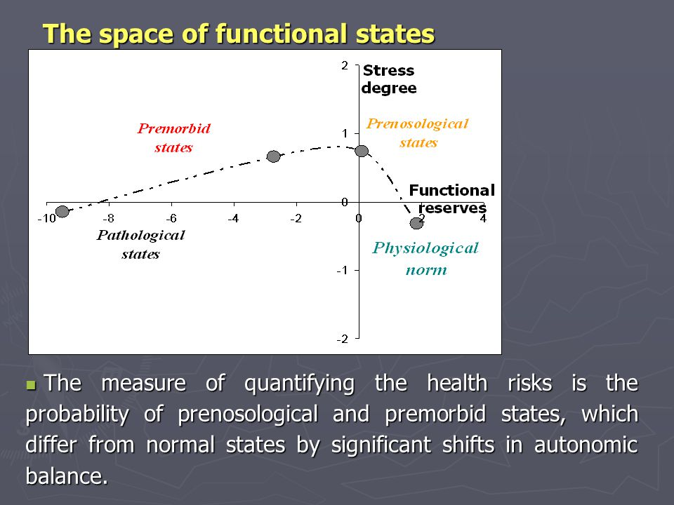 The space of functional states The measure of quantifying the health risks is the probability of prenosological and premorbid states, which differ from normal states by significant shifts in autonomic balance.